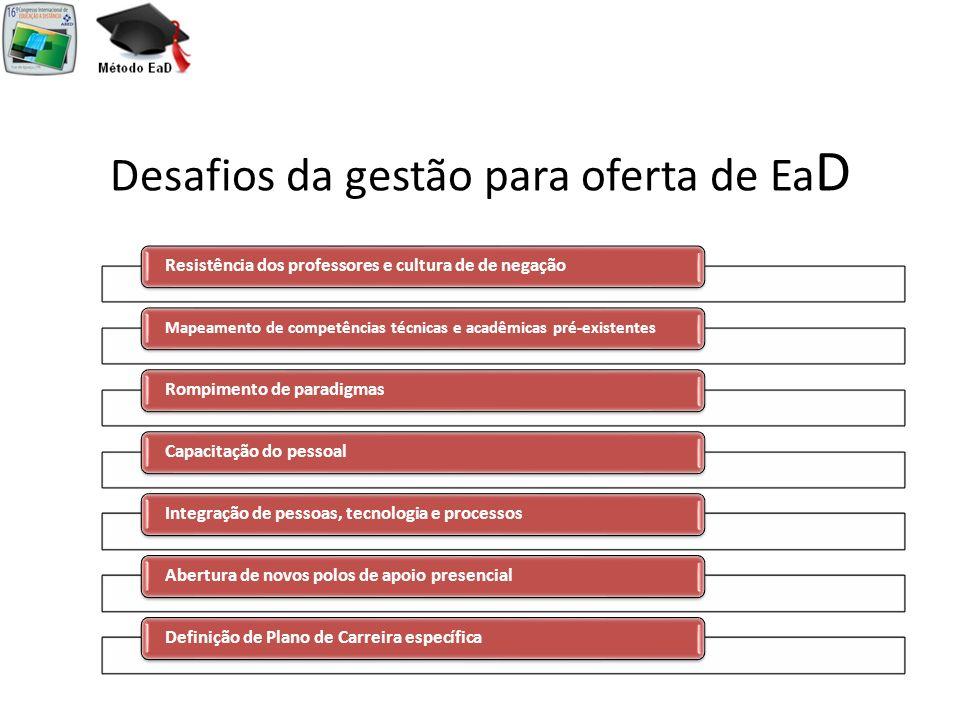 Desafios da gestão para oferta de Ea D Resistência dos professores e cultura de de negação Mapeamento de competências técnicas e acadêmicas pré-existe