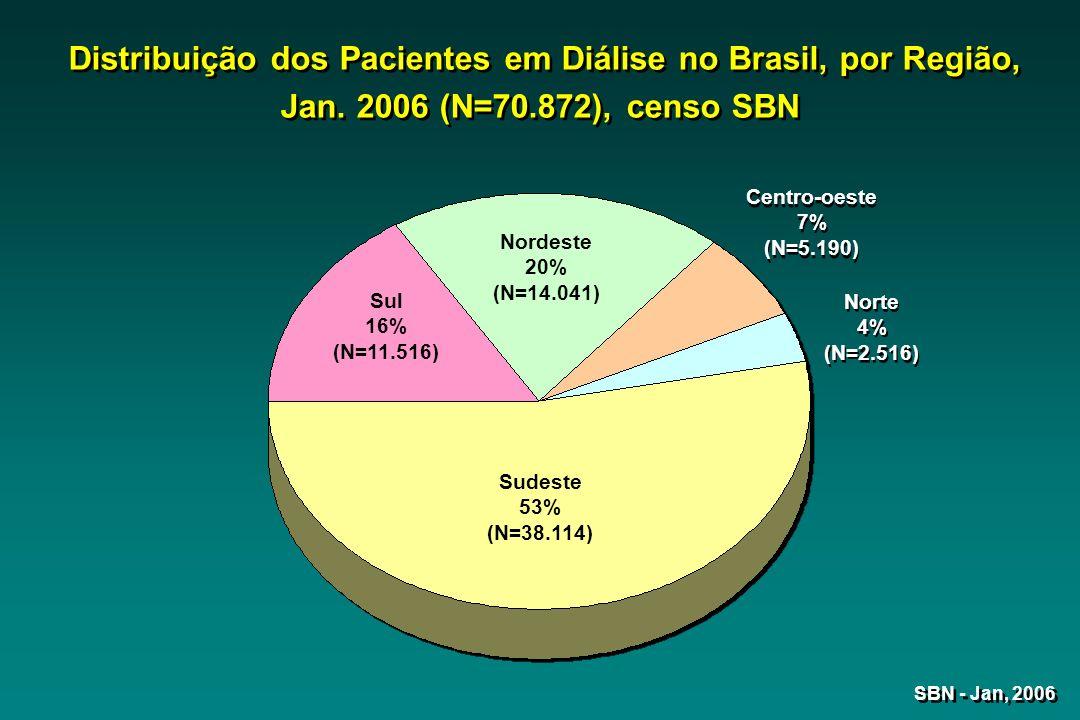 SBN - Jan, 2006 Distribuição dos Pacientes em Diálise no Brasil, por Região, Jan. 2006 (N=70.872), censo SBN Sul 16% (N=11.516) Sudeste 53% (N=38.114)