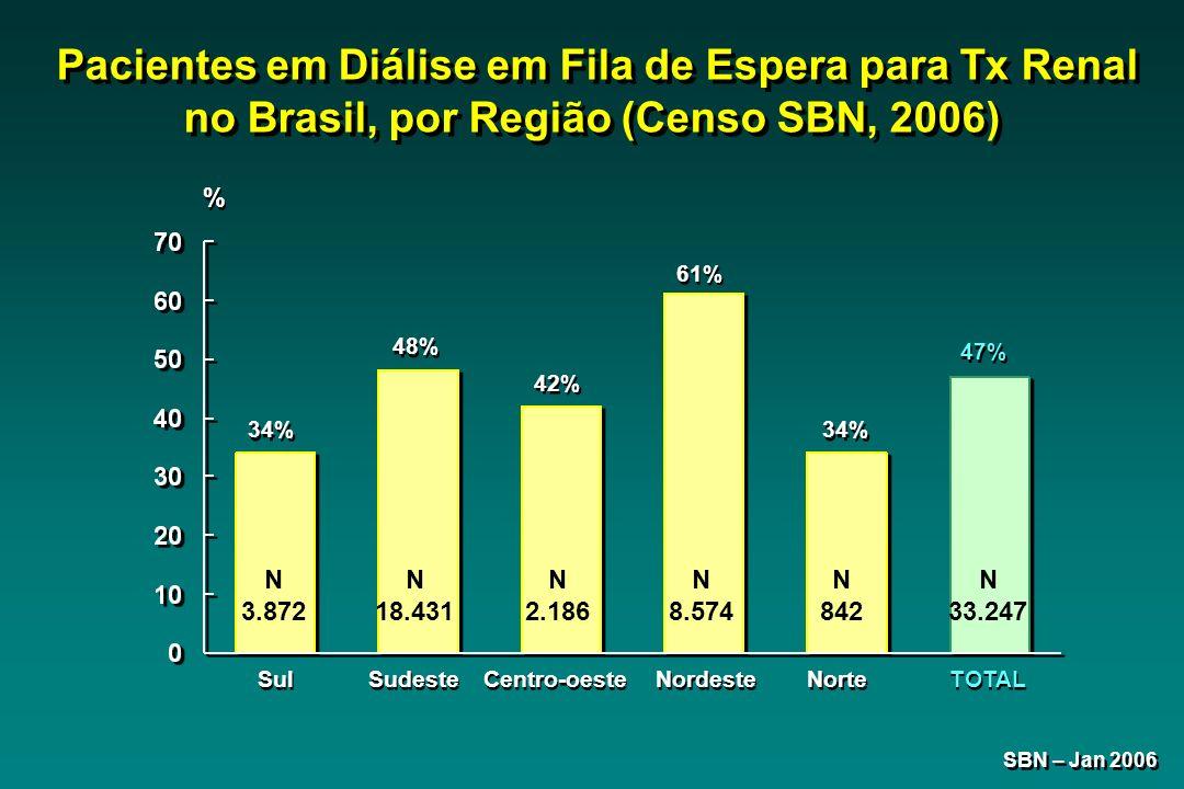 Sul 34% Sudeste 48% Centro-oeste 42% Nordeste 61% TOTAL 47% SBN – Jan 2006 Pacientes em Diálise em Fila de Espera para Tx Renal no Brasil, por Região