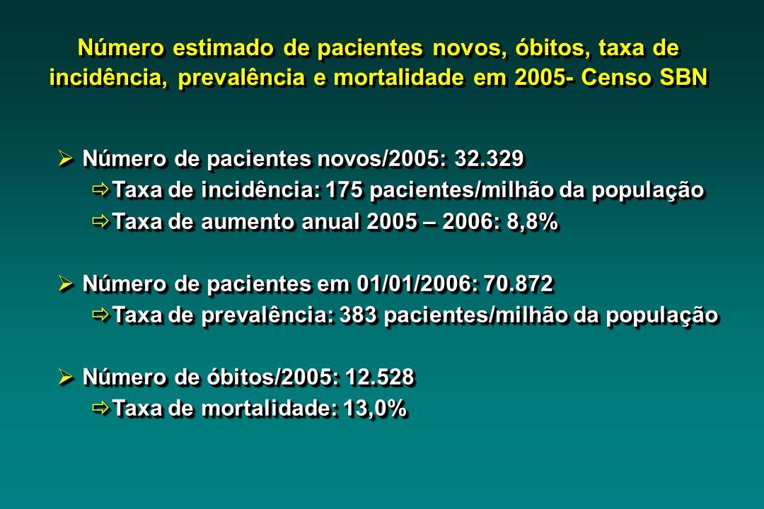Número de pacientes novos/2005: 32.329 Número de pacientes novos/2005: 32.329 Taxa de incidência: 175 pacientes/milhão da população Taxa de incidência