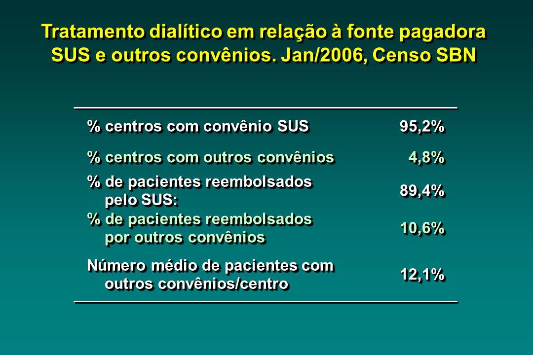 Tratamento dialítico em relação à fonte pagadora SUS e outros convênios. Jan/2006, Censo SBN % centros com convênio SUS 95,2%95,2% % centros com outro