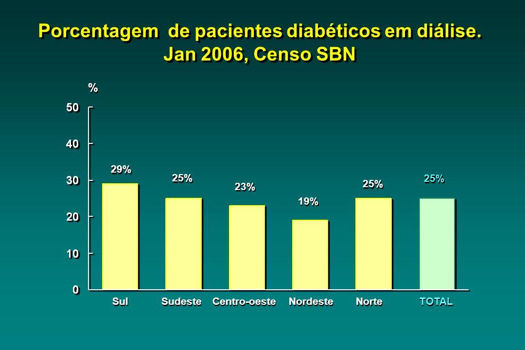 Porcentagem de pacientes diabéticos em diálise. Jan 2006, Censo SBN Sul 29% Sudeste 25% Centro-oeste 23% Nordeste 19% TOTAL 25% % % Norte