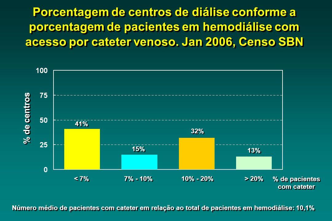 Porcentagem de centros de diálise conforme a porcentagem de pacientes em hemodiálise com acesso por cateter venoso. Jan 2006, Censo SBN < 7% 7% - 10%