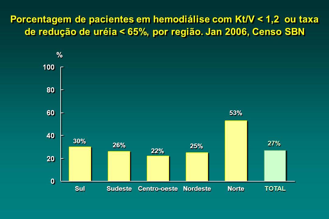 Sul 30% Sudeste 26% Centro-oeste 22% Nordeste 25% Norte 53% TOTAL 27% Porcentagem de pacientes em hemodiálise com Kt/V < 1,2 ou taxa de redução de uré