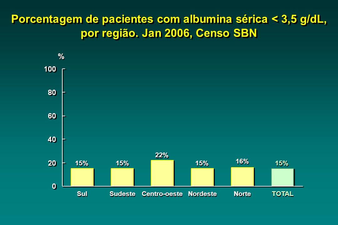 Sul 15% Sudeste 15% Centro-oeste 22% Nordeste 15% Norte 16% TOTAL 15% Porcentagem de pacientes com albumina sérica < 3,5 g/dL, por região. Jan 2006, C