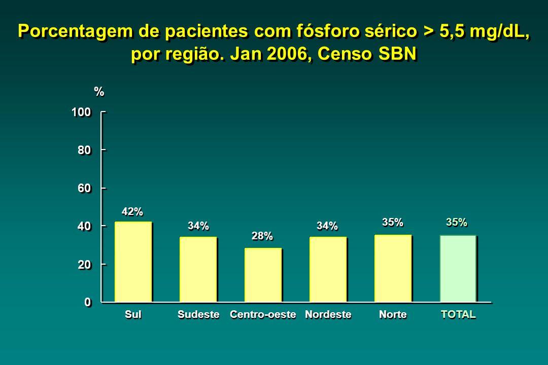 Sul 42% Sudeste 34% Centro-oeste 28% Nordeste 34% Norte 35% TOTAL 35% Porcentagem de pacientes com fósforo sérico > 5,5 mg/dL, por região. Jan 2006, C