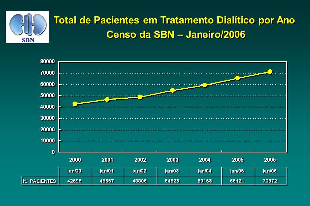 Total de Pacientes em Tratamento Dialítico por Ano Censo da SBN – Janeiro/2006