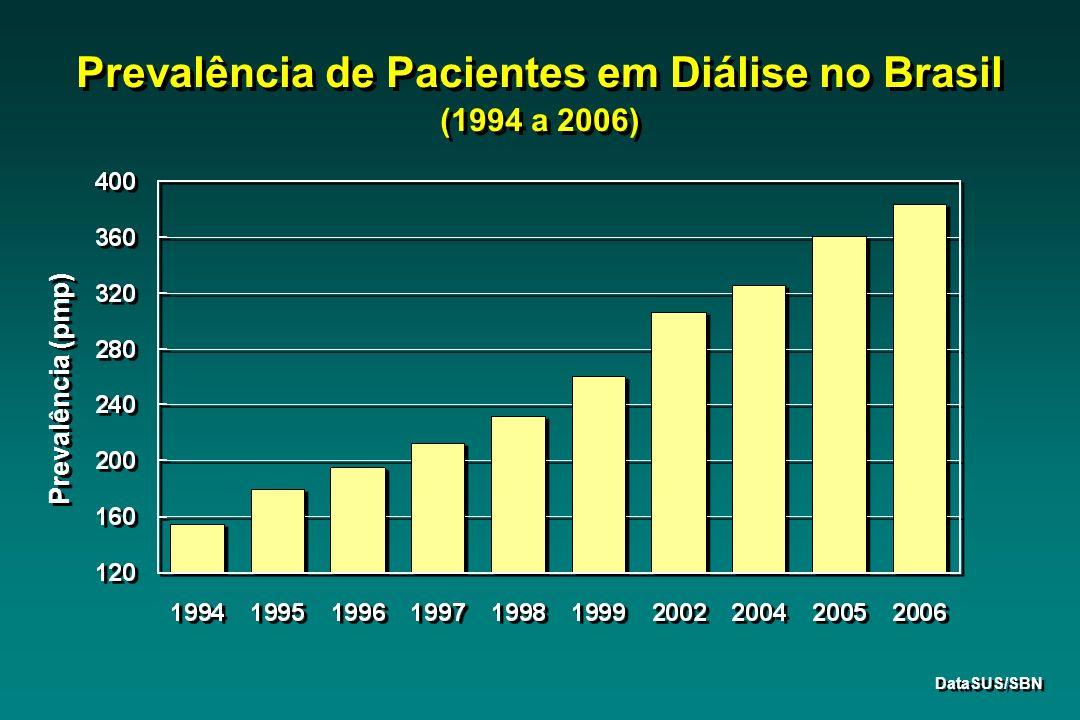 Prevalência de Pacientes em Diálise no Brasil (1994 a 2006) Prevalência (pmp) DataSUS/SBN