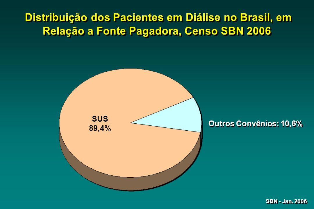 Distribuição dos Pacientes em Diálise no Brasil, em Relação a Fonte Pagadora, Censo SBN 2006 SUS 89,4% Outros Convênios: 10,6% SBN - Jan. 2006
