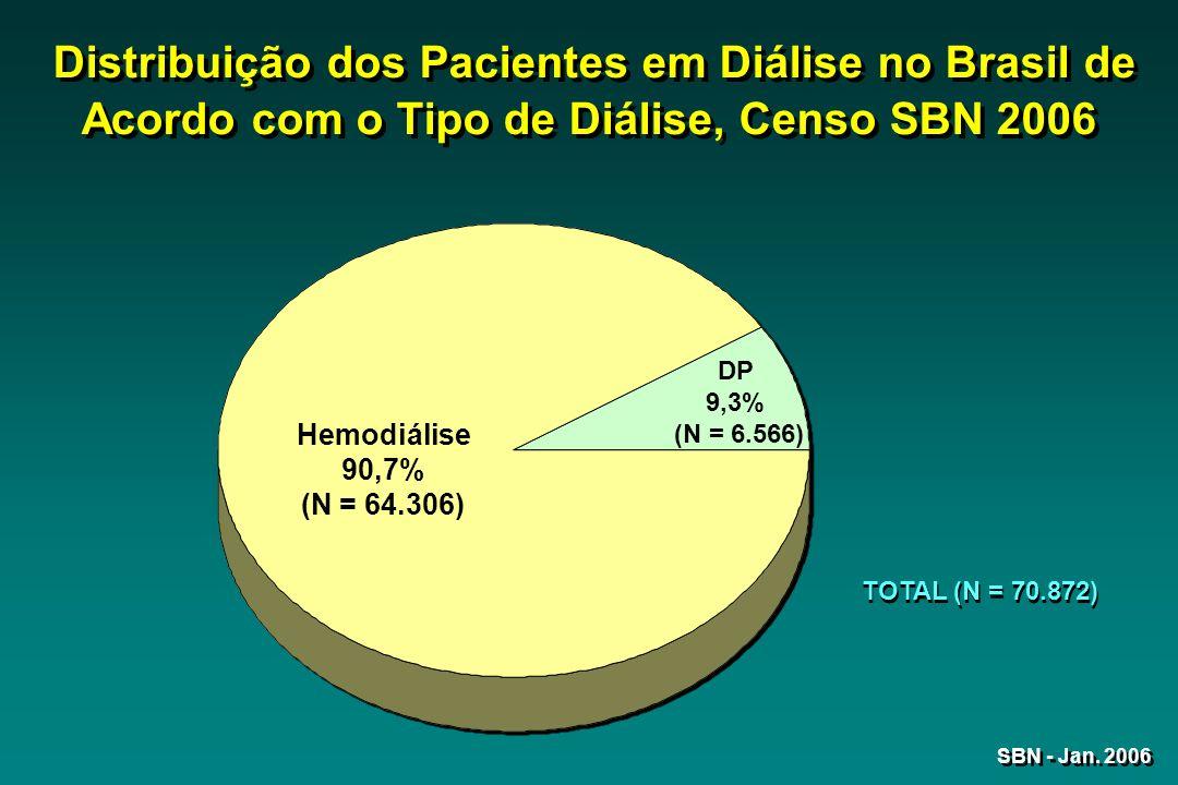 Distribuição dos Pacientes em Diálise no Brasil de Acordo com o Tipo de Diálise, Censo SBN 2006 Hemodiálise 90,7% (N = 64.306) DP 9,3% (N = 6.566) TOT