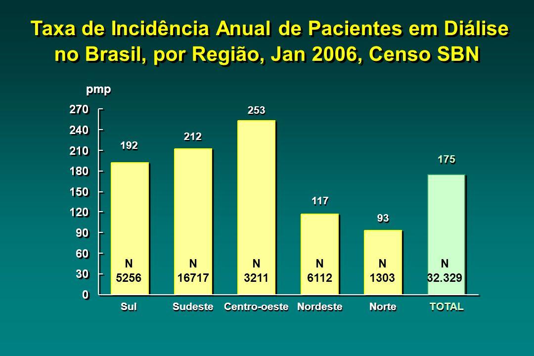 Sul 192 pmp Sudeste 212 Centro-oeste 253 Nordeste 117 Norte 93 TOTAL 175 Taxa de Incidência Anual de Pacientes em Diálise no Brasil, por Região, Jan 2