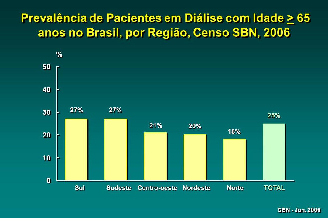 Sul 27% Sudeste 27% Centro-oeste 21% Nordeste 20% Norte 18% TOTAL 25% SBN - Jan. 2006 Prevalência de Pacientes em Diálise com Idade > 65 anos no Brasi