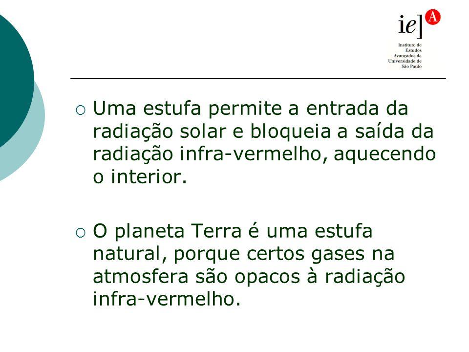 Uma estufa permite a entrada da radiação solar e bloqueia a saída da radiação infra-vermelho, aquecendo o interior.