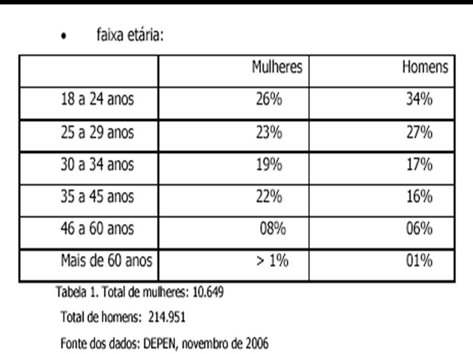 PESSOAS ENCARCERADAS - MG TOTAL DE ENCARCERADOS: 15.739 HOMENS: 14.963 nº vagas: 13.400 DEFCITI= 1.563 MULHERES: 776 nº de vagas: 600 DEFCITI= 176