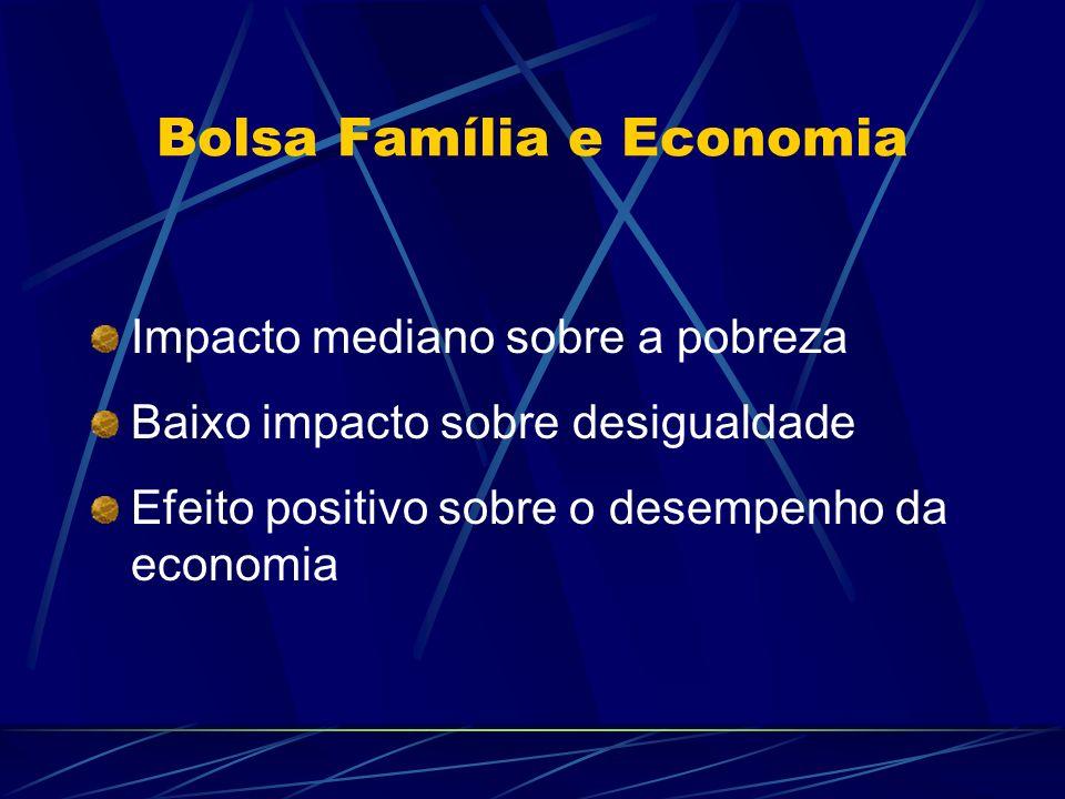Bolsa Família e Economia Impacto mediano sobre a pobreza Baixo impacto sobre desigualdade Efeito positivo sobre o desempenho da economia
