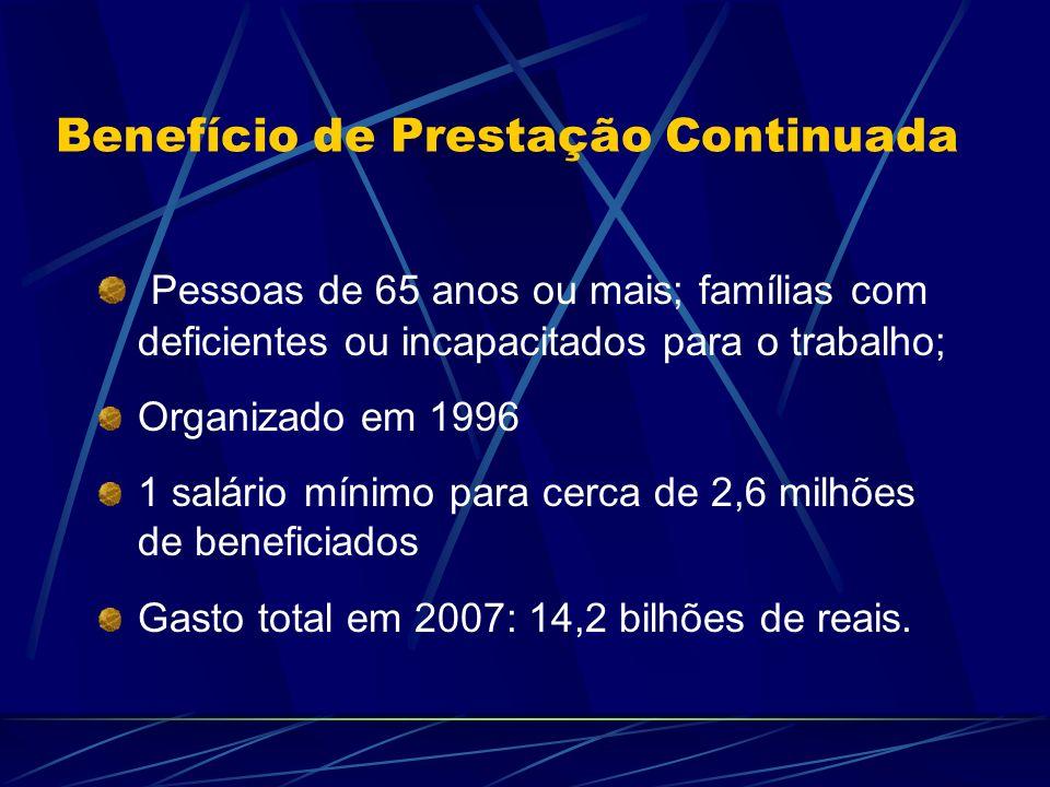 Benefício de Prestação Continuada Pessoas de 65 anos ou mais; famílias com deficientes ou incapacitados para o trabalho; Organizado em 1996 1 salário