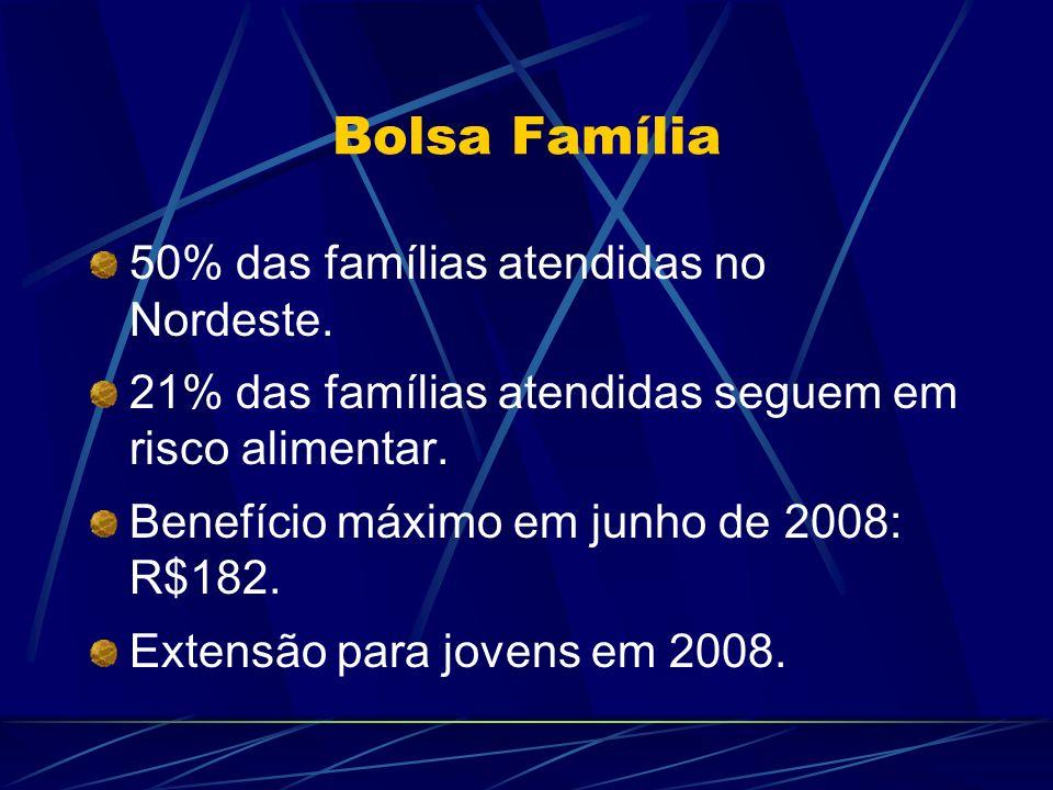 Bolsa Família 50% das famílias atendidas no Nordeste. 21% das famílias atendidas seguem em risco alimentar. Benefício máximo em junho de 2008: R$182.