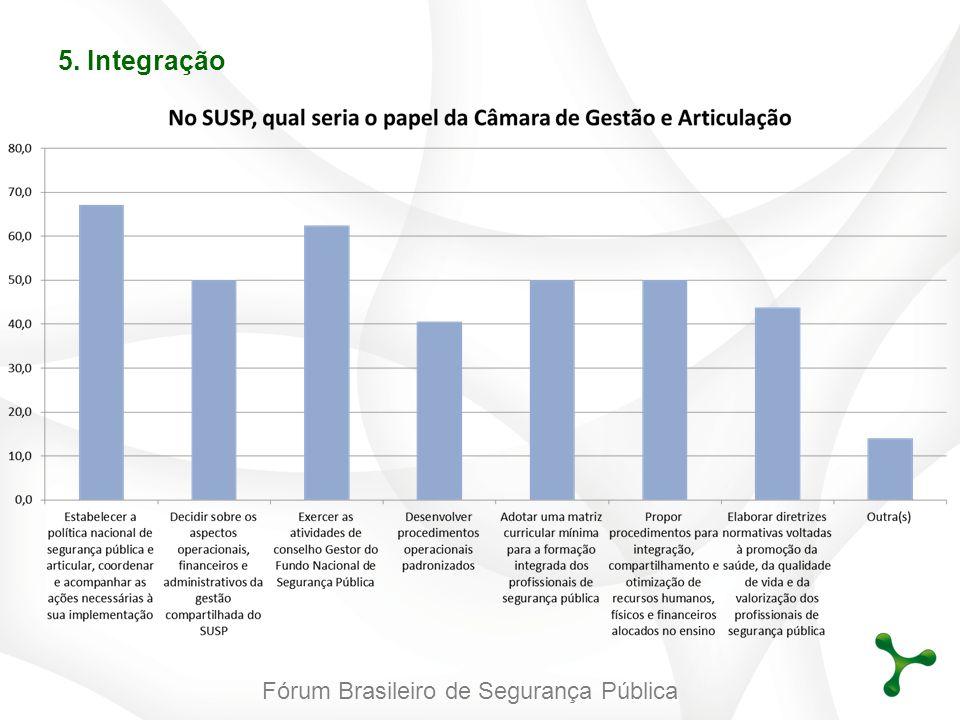 Fórum Brasileiro de Segurança Pública 5. Integração