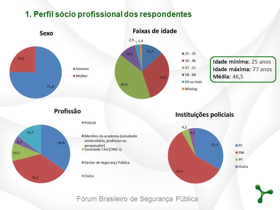 Fórum Brasileiro de Segurança Pública 1. Perfil sócio profissional dos respondentes Idade mínima: 25 anos Idade máxima: 77 anos Média: 46,5