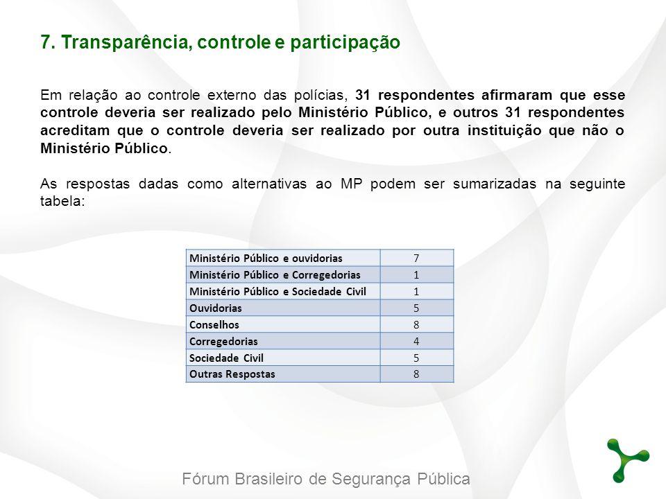 Fórum Brasileiro de Segurança Pública Em relação ao controle externo das polícias, 31 respondentes afirmaram que esse controle deveria ser realizado p