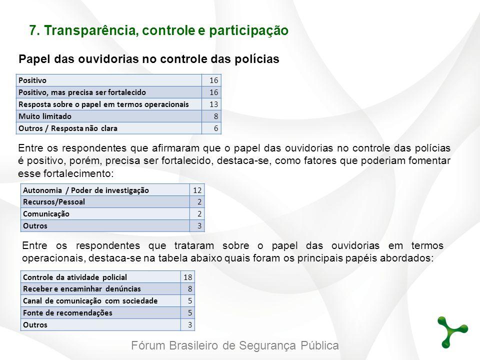 Fórum Brasileiro de Segurança Pública Papel das ouvidorias no controle das polícias Positivo16 Positivo, mas precisa ser fortalecido16 Resposta sobre