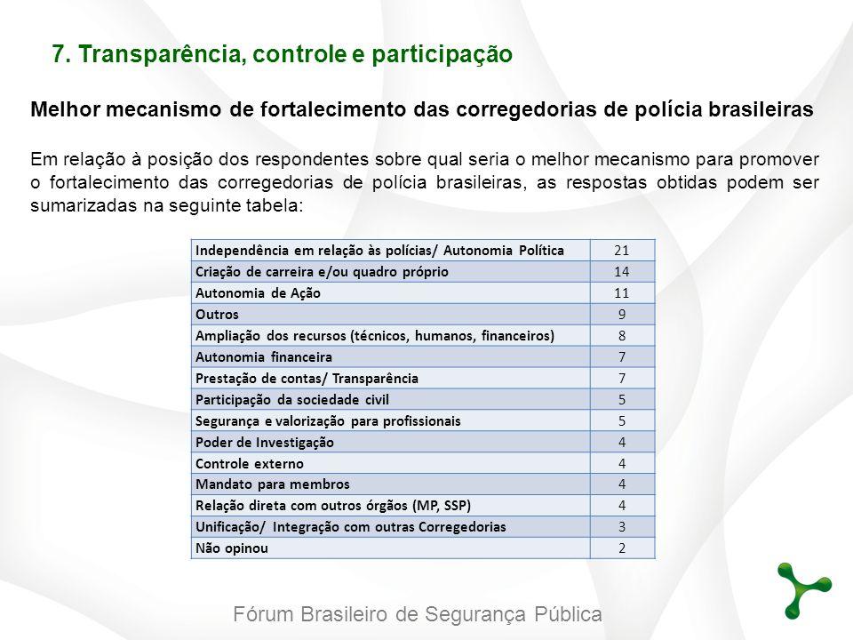 Fórum Brasileiro de Segurança Pública Melhor mecanismo de fortalecimento das corregedorias de polícia brasileiras Em relação à posição dos respondente