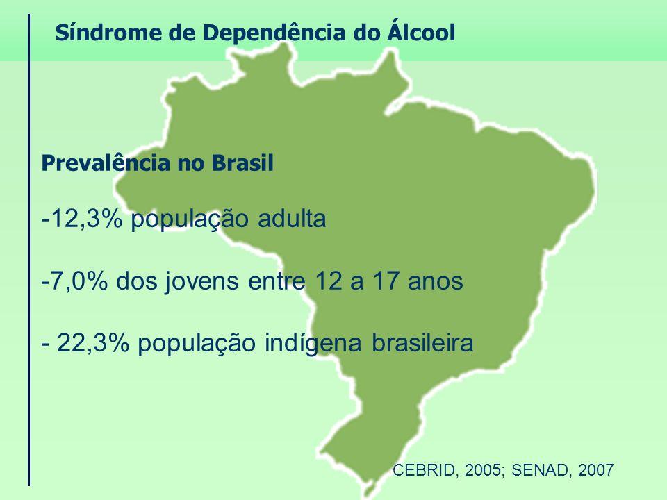 Síndrome de Dependência do Álcool Prevalência no Brasil -12,3% população adulta -7,0% dos jovens entre 12 a 17 anos - 22,3% população indígena brasile
