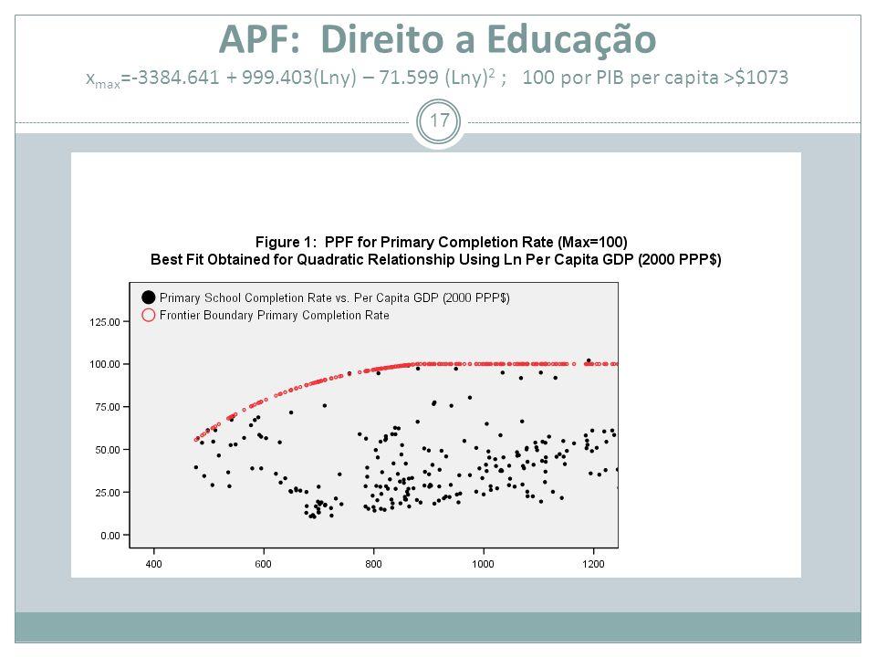 APF: Direito a Educação x max =-3384.641 + 999.403(Lny) – 71.599 (Lny) 2 ; 100 por PIB per capita >$1073 17