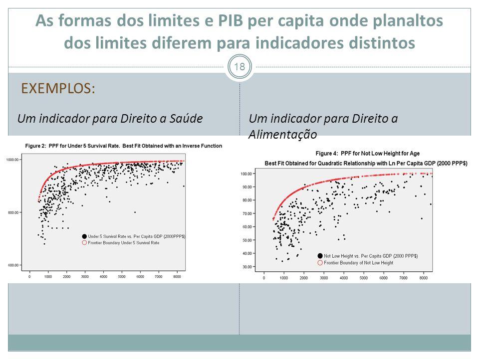 As formas dos limites e PIB per capita onde planaltos dos limites diferem para indicadores distintos 18 Um indicador para Direito a SaúdeUm indicador para Direito a Alimentação EXEMPLOS: