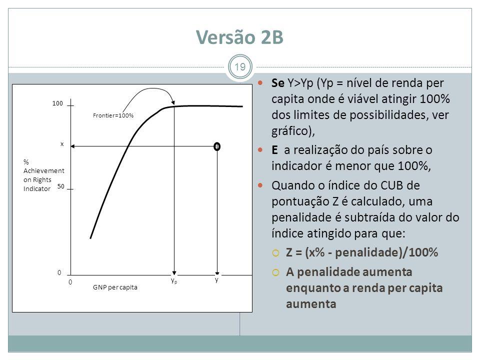 Versão 2B Se Y>Yp (Yp = nível de renda per capita onde é viável atingir 100% dos limites de possibilidades, ver gráfico), E a realização do país sobre o indicador é menor que 100%, Quando o índice do CUB de pontuação Z é calculado, uma penalidade é subtraída do valor do índice atingido para que: Z = (x% - penalidade)/100% A penalidade aumenta enquanto a renda per capita aumenta 19 GNP per capita % Achievement on Rights Indicator 100 0 0 50 x ypyp y Frontier=100%