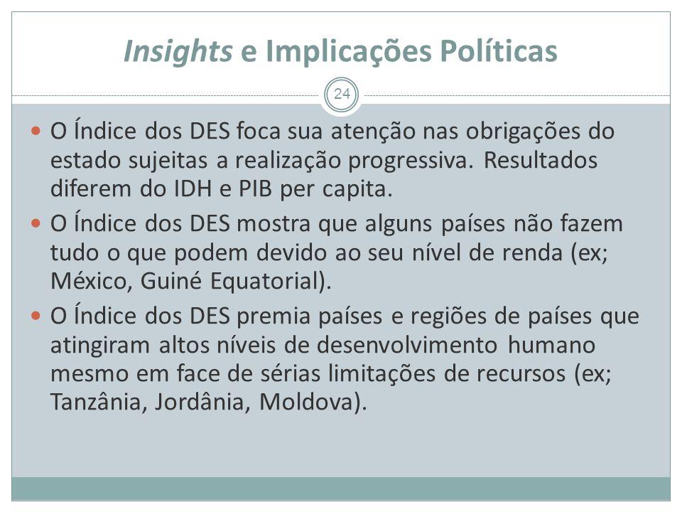 Insights e Implicações Políticas 24 O Índice dos DES foca sua atenção nas obrigações do estado sujeitas a realização progressiva.