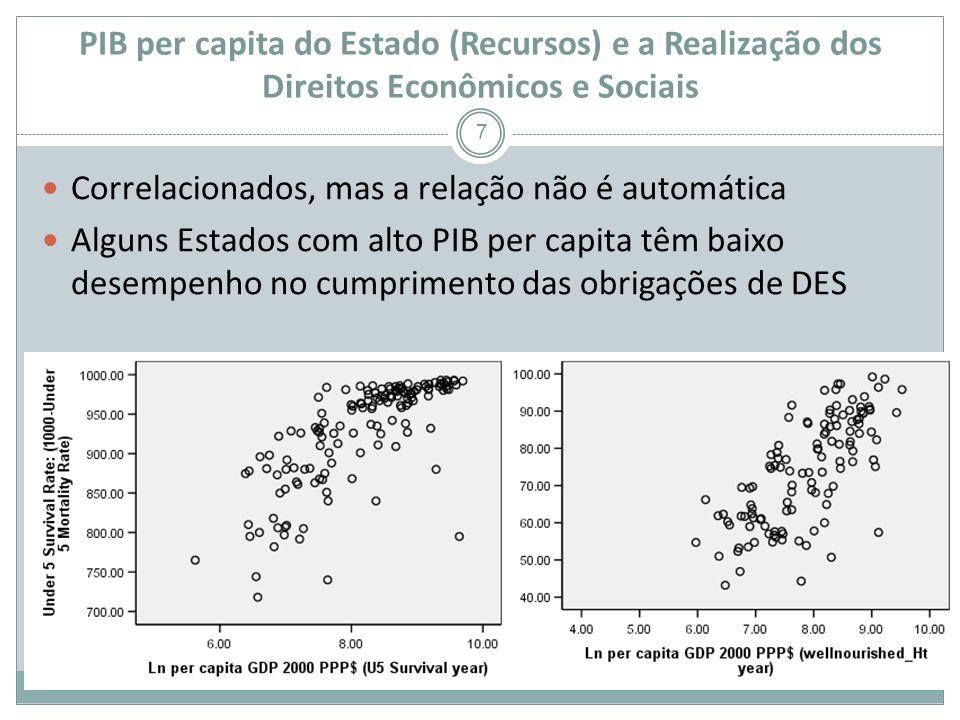 PIB per capita do Estado (Recursos) e a Realização dos Direitos Econômicos e Sociais 7 Correlacionados, mas a relação não é automática Alguns Estados com alto PIB per capita têm baixo desempenho no cumprimento das obrigações de DES