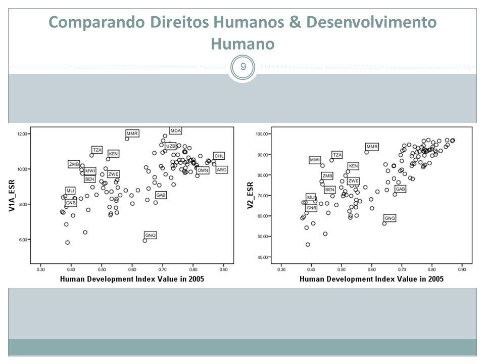 Comparando Direitos Humanos & Desenvolvimento Humano 9