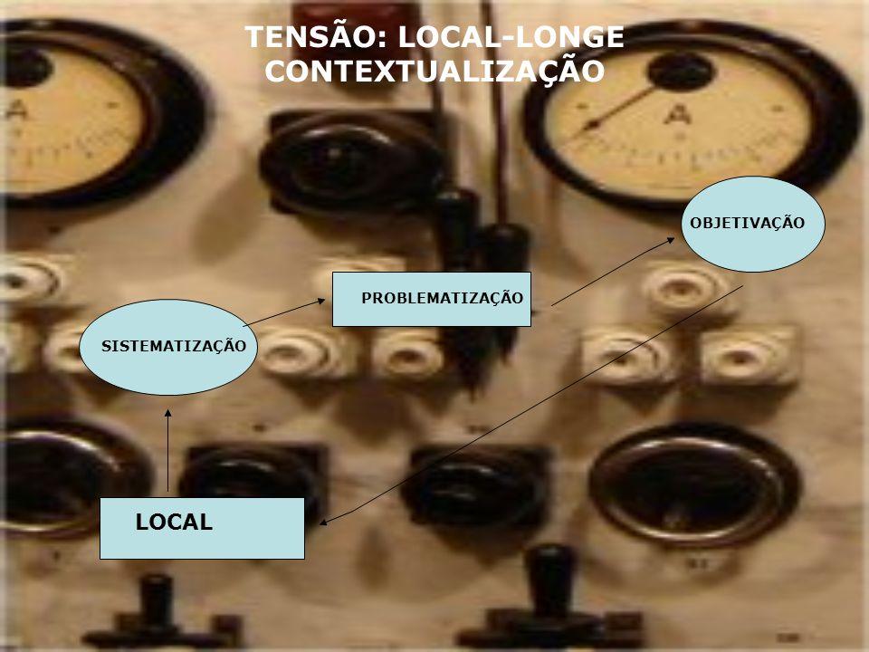 TENSÃO: LOCAL-LONGE CONTEXTUALIZAÇÃO LOCAL SISTEMATIZAÇÃO PROBLEMATIZAÇÃO OBJETIVAÇÃO