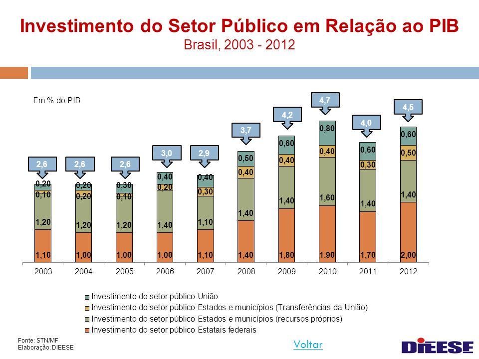 Investimento do Setor Público em Relação ao PIB Brasil, 2003 - 2012 Em % do PIB Fonte: STN/MF Elaboração: DIEESE Voltar