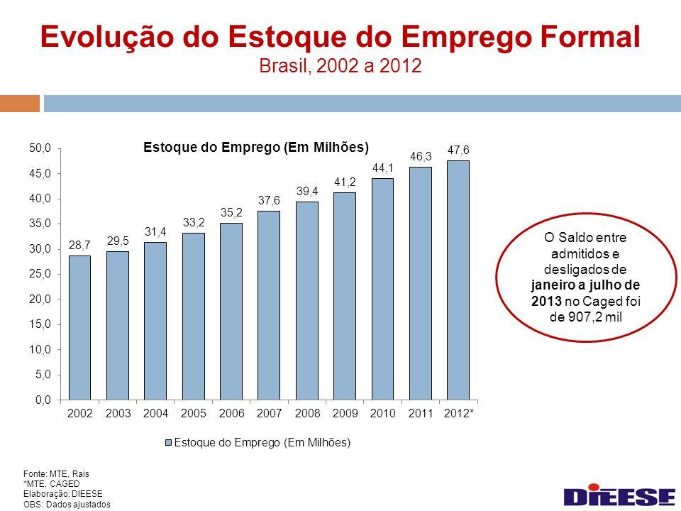 Evolução do Estoque do Emprego Formal Brasil, 2002 a 2012 Fonte: MTE, Rais *MTE, CAGED Elaboração: DIEESE OBS: Dados ajustados O Saldo entre admitidos