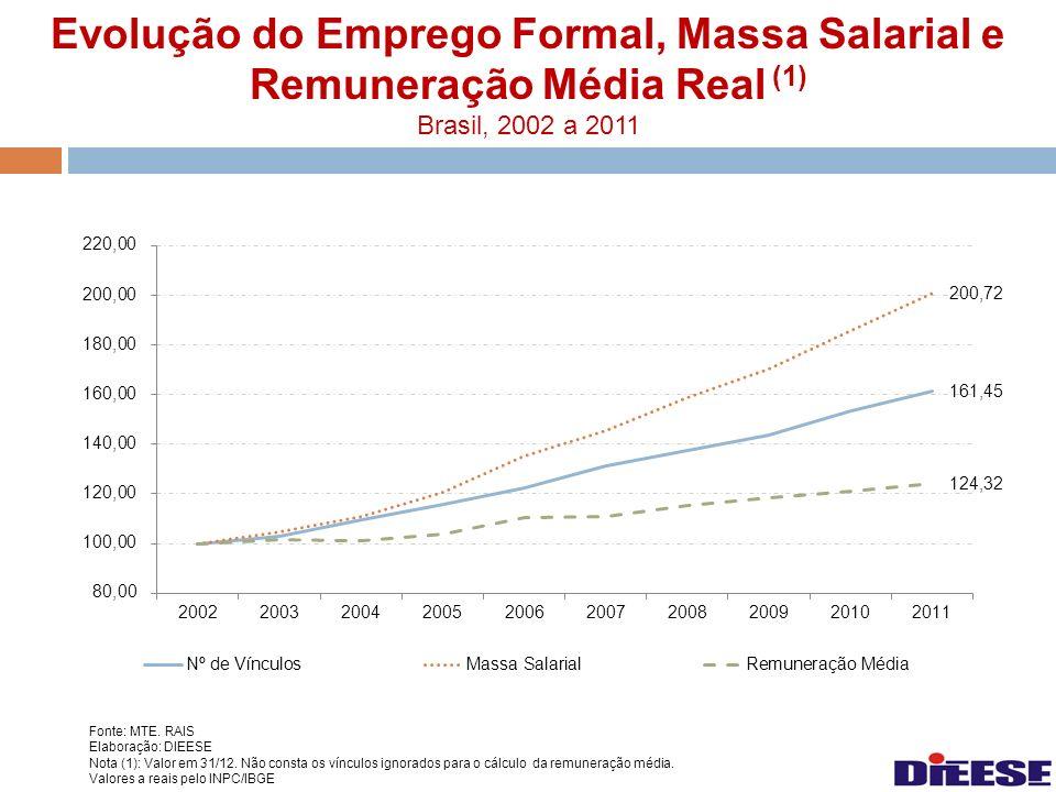 Evolução do Emprego Formal, Massa Salarial e Remuneração Média Real (1) Brasil, 2002 a 2011 Fonte: MTE. RAIS Elaboração: DIEESE Nota (1): Valor em 31/