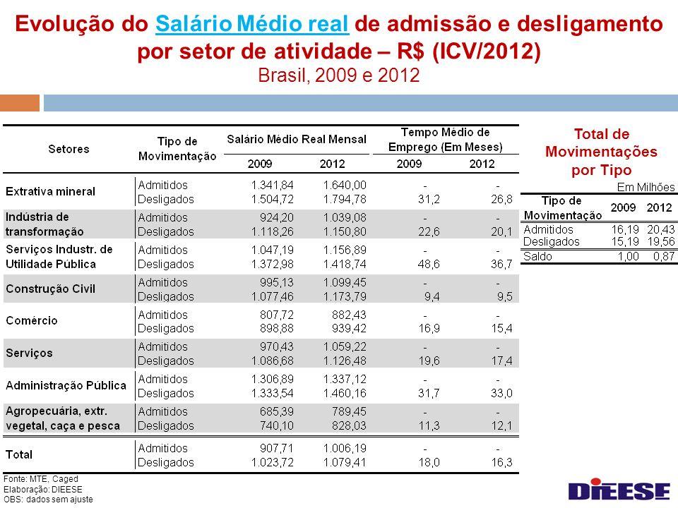 Evolução do Salário Médio real de admissão e desligamento por setor de atividade – R$ (ICV/2012) Brasil, 2009 e 2012Salário Médio real Fonte: MTE, Cag