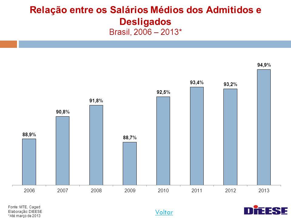 Relação entre os Salários Médios dos Admitidos e Desligados Brasil, 2006 – 2013* Fonte: MTE, Caged Elaboração: DIEESE *Até março de 2013 Voltar