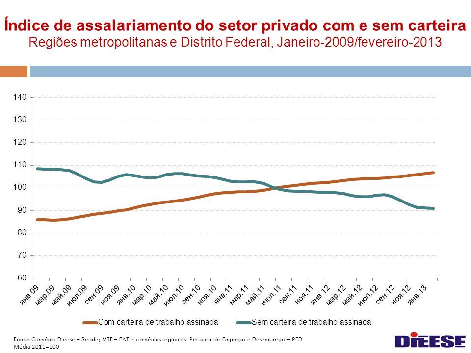 Índice de assalariamento do setor privado com e sem carteira Regiões metropolitanas e Distrito Federal, Janeiro-2009/fevereiro-2013 Fonte: Convênio Di