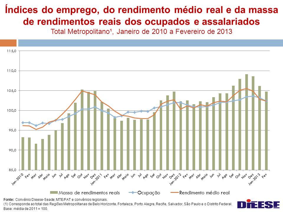 Índices do emprego, do rendimento médio real e da massa de rendimentos reais dos ocupados e assalariados Total Metropolitano¹, Janeiro de 2010 a Fever