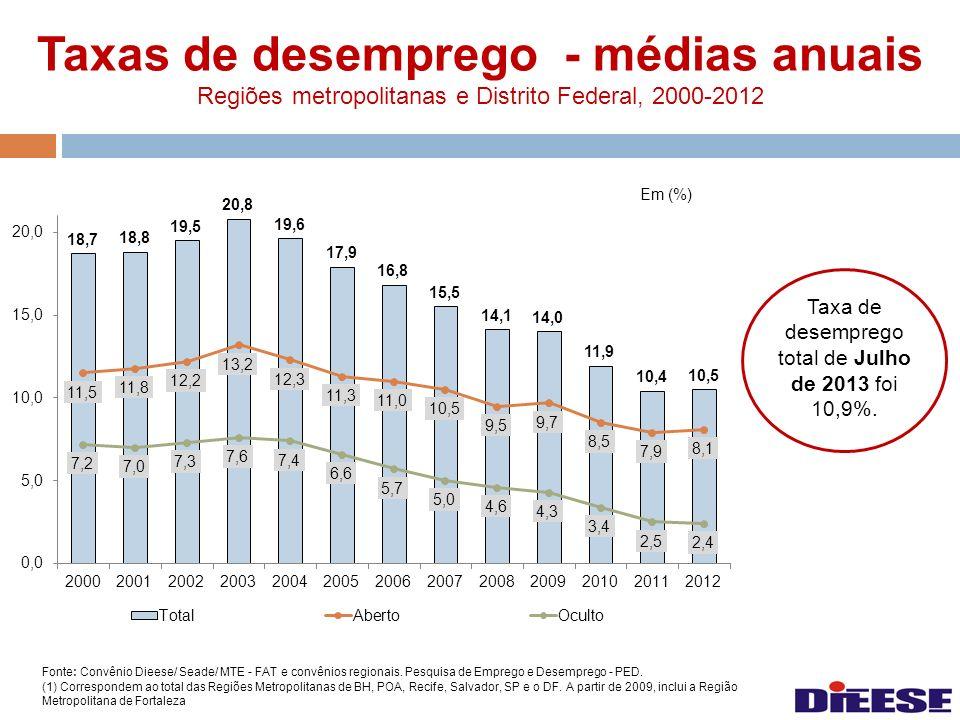 Taxas de desemprego - médias anuais Regiões metropolitanas e Distrito Federal, 2000-2012 Fonte: Convênio Dieese/ Seade/ MTE - FAT e convênios regionai