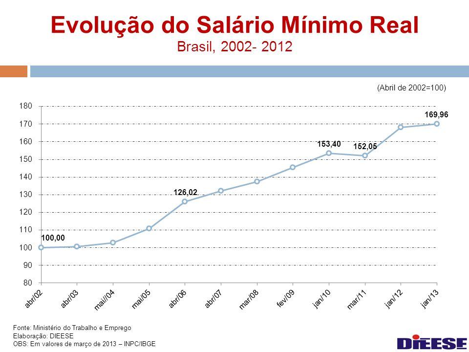 Evolução do Salário Mínimo Real Brasil, 2002- 2012 Fonte: Ministério do Trabalho e Emprego Elaboração: DIEESE OBS: Em valores de março de 2013 – INPC/