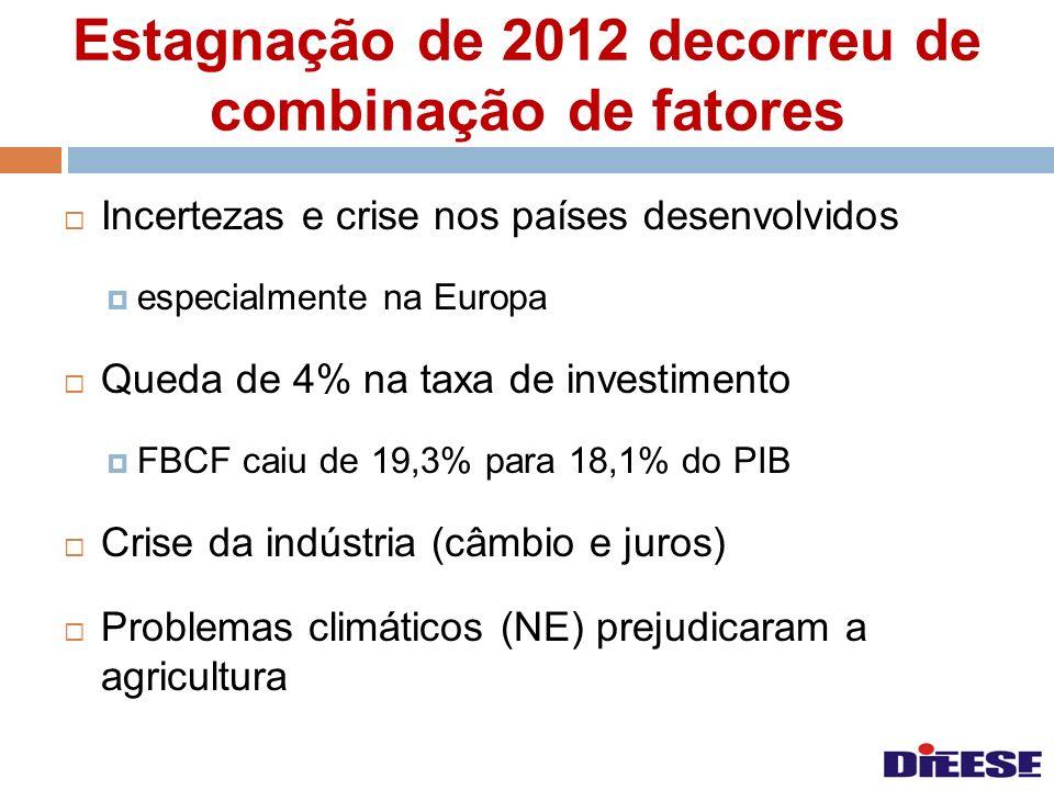 Estagnação de 2012 decorreu de combinação de fatores Incertezas e crise nos países desenvolvidos especialmente na Europa Queda de 4% na taxa de invest