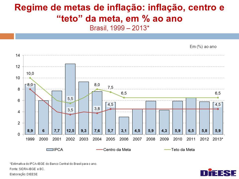 Regime de metas de inflação: inflação, centro e teto da meta, em % ao ano Brasil, 1999 – 2013* Em (%) ao ano *Estimativa do IPCA-IBGE do Banco Central