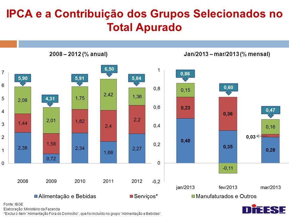 IPCA e a Contribuição dos Grupos Selecionados no Total Apurado 2008 – 2012 (% anual)Jan/2013 – mar/2013 (% mensal) Fonte: IBGE Elaboração: Ministério