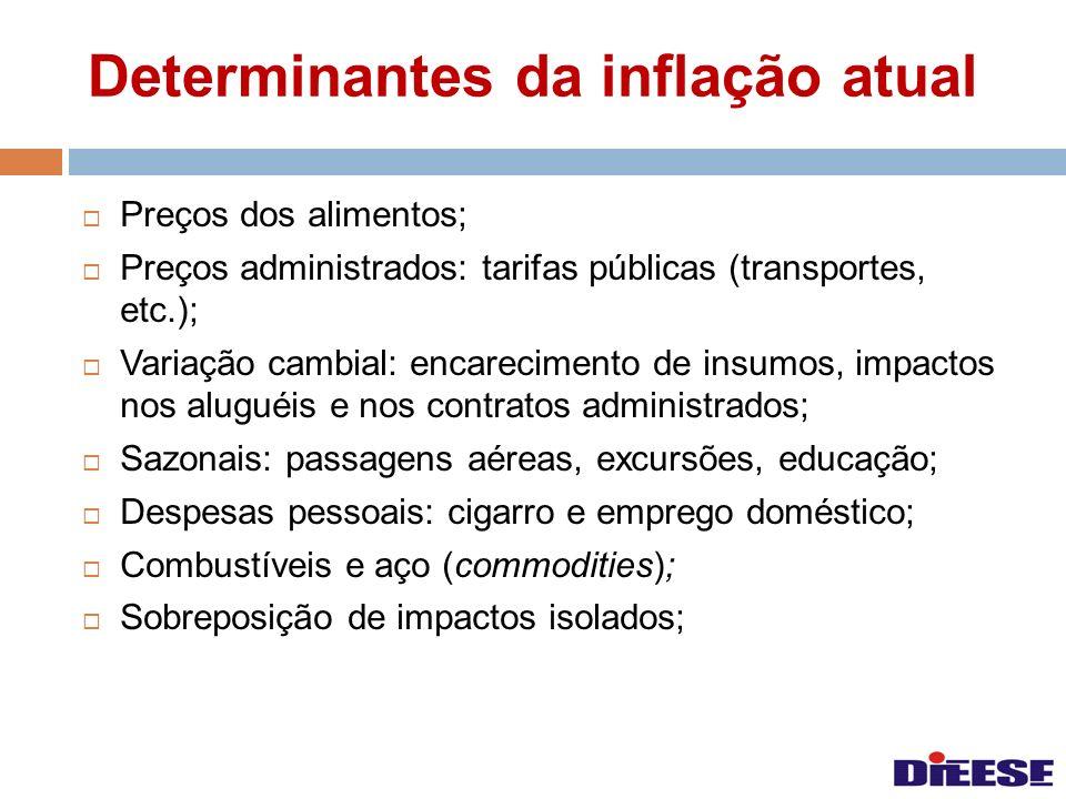 Determinantes da inflação atual Preços dos alimentos; Preços administrados: tarifas públicas (transportes, etc.); Variação cambial: encarecimento de i