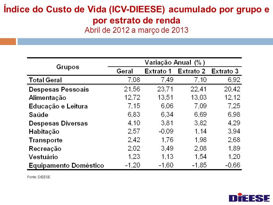 Índice do Custo de Vida (ICV-DIEESE) acumulado por grupo e por estrato de renda Abril de 2012 a março de 2013 Fonte: DIEESE