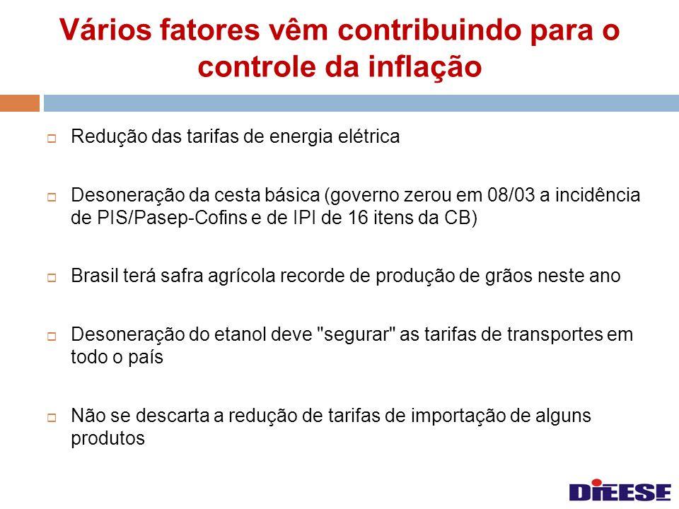 Vários fatores vêm contribuindo para o controle da inflação Redução das tarifas de energia elétrica Desoneração da cesta básica (governo zerou em 08/0