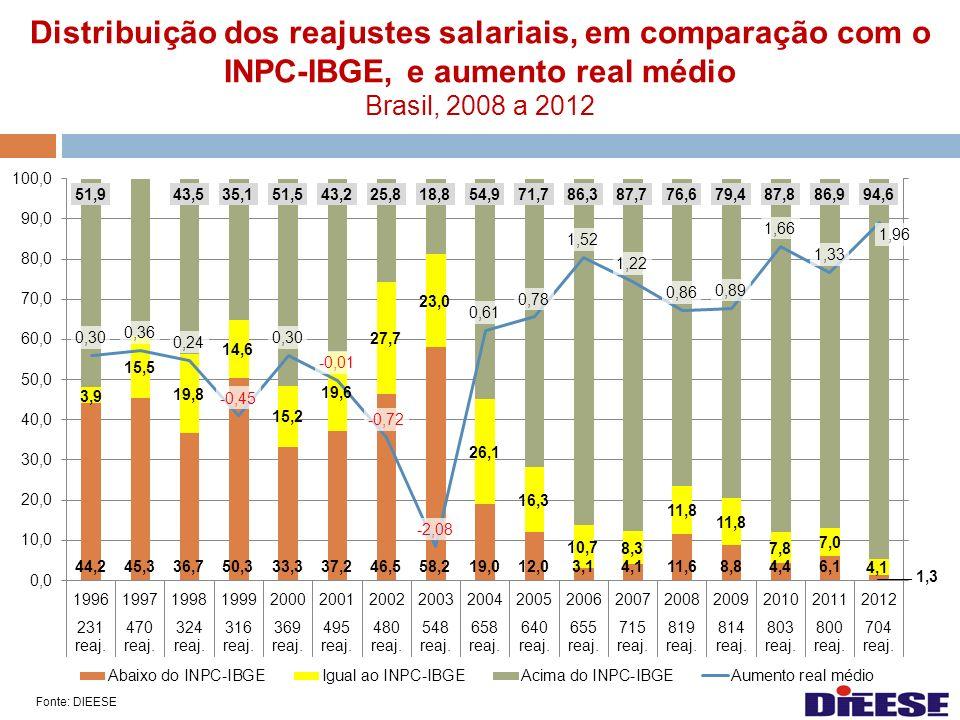 Distribuição dos reajustes salariais, em comparação com o INPC-IBGE, e aumento real médio Brasil, 2008 a 2012 Fonte: DIEESE